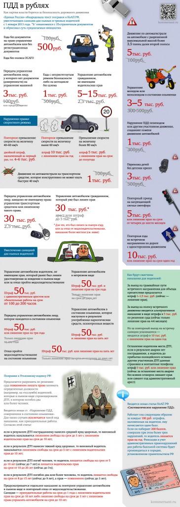 ПДД в рублях, размеры штрафов за нарушение ПДД в 2013 году