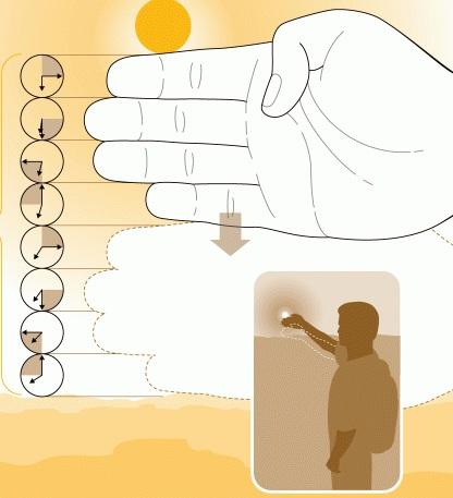 Метод определения времени до захода солнца